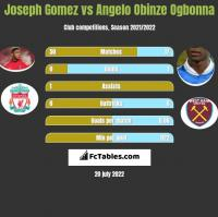 Joseph Gomez vs Angelo Obinze Ogbonna h2h player stats