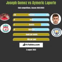 Joseph Gomez vs Aymeric Laporte h2h player stats