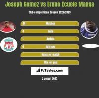 Joseph Gomez vs Bruno Ecuele Manga h2h player stats