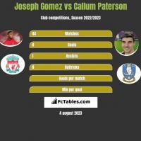 Joseph Gomez vs Callum Paterson h2h player stats