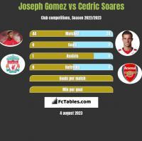 Joseph Gomez vs Cedric Soares h2h player stats