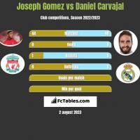 Joseph Gomez vs Daniel Carvajal h2h player stats