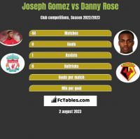 Joseph Gomez vs Danny Rose h2h player stats