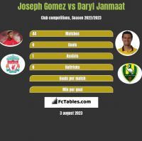 Joseph Gomez vs Daryl Janmaat h2h player stats