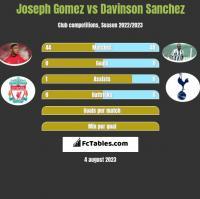 Joseph Gomez vs Davinson Sanchez h2h player stats