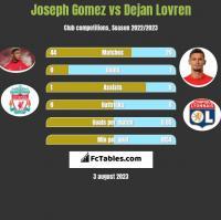 Joseph Gomez vs Dejan Lovren h2h player stats