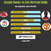 Joseph Gomez vs Eric Bertrand Bailly h2h player stats