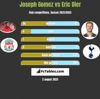 Joseph Gomez vs Eric Dier h2h player stats