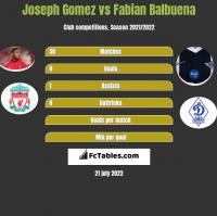 Joseph Gomez vs Fabian Balbuena h2h player stats