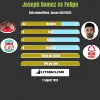 Joseph Gomez vs Felipe h2h player stats