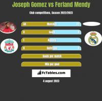 Joseph Gomez vs Ferland Mendy h2h player stats
