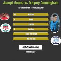 Joseph Gomez vs Gregory Cunningham h2h player stats