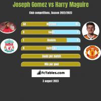 Joseph Gomez vs Harry Maguire h2h player stats