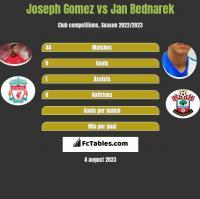 Joseph Gomez vs Jan Bednarek h2h player stats