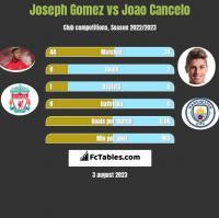Joseph Gomez vs Joao Cancelo h2h player stats