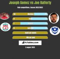 Joseph Gomez vs Joe Rafferty h2h player stats