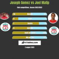 Joseph Gomez vs Joel Matip h2h player stats