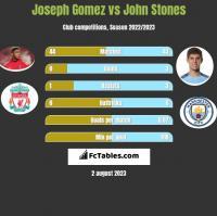 Joseph Gomez vs John Stones h2h player stats