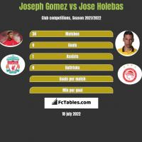 Joseph Gomez vs Jose Holebas h2h player stats