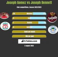Joseph Gomez vs Joseph Bennett h2h player stats