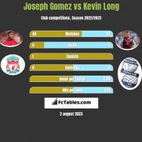 Joseph Gomez vs Kevin Long h2h player stats