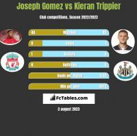 Joseph Gomez vs Kieran Trippier h2h player stats