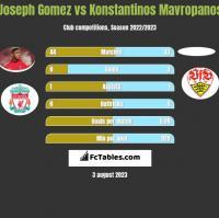 Joseph Gomez vs Konstantinos Mavropanos h2h player stats