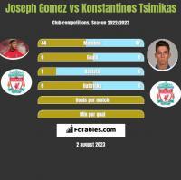 Joseph Gomez vs Konstantinos Tsimikas h2h player stats