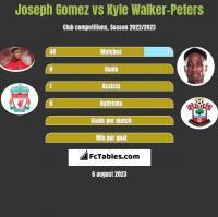 Joseph Gomez vs Kyle Walker-Peters h2h player stats