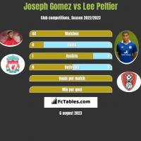 Joseph Gomez vs Lee Peltier h2h player stats