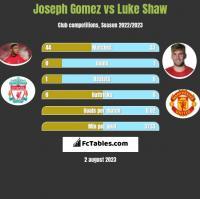 Joseph Gomez vs Luke Shaw h2h player stats