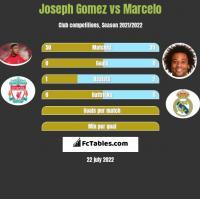Joseph Gomez vs Marcelo h2h player stats