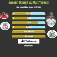 Joseph Gomez vs Matt Targett h2h player stats