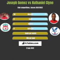 Joseph Gomez vs Nathaniel Clyne h2h player stats