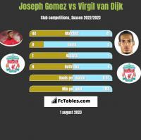 Joseph Gomez vs Virgil van Dijk h2h player stats