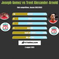 Joseph Gomez vs Trent Alexander-Arnold h2h player stats