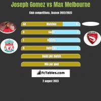 Joseph Gomez vs Max Melbourne h2h player stats