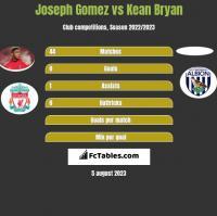 Joseph Gomez vs Kean Bryan h2h player stats