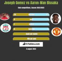 Joseph Gomez vs Aaron-Wan Bissaka h2h player stats