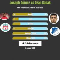 Joseph Gomez vs Ozan Kabak h2h player stats
