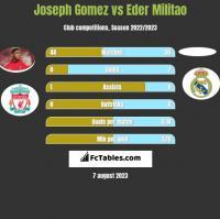 Joseph Gomez vs Eder Militao h2h player stats