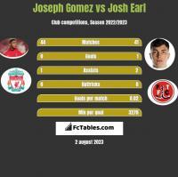 Joseph Gomez vs Josh Earl h2h player stats