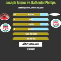 Joseph Gomez vs Nathaniel Phillips h2h player stats