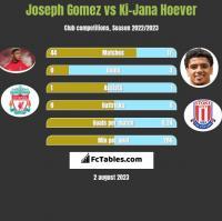 Joseph Gomez vs Ki-Jana Hoever h2h player stats