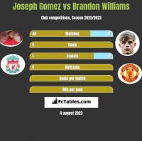 Joseph Gomez vs Brandon Williams h2h player stats