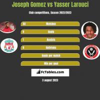 Joseph Gomez vs Yasser Larouci h2h player stats
