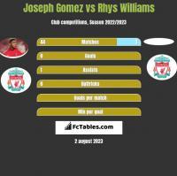 Joseph Gomez vs Rhys Williams h2h player stats