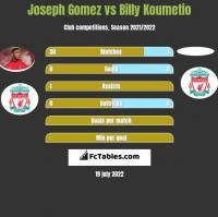 Joseph Gomez vs Billy Koumetio h2h player stats