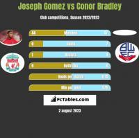 Joseph Gomez vs Conor Bradley h2h player stats