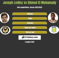 Joseph Ledley vs Ahmed El Mohamady h2h player stats
